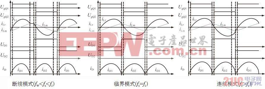 图2 LLC谐振变流器的主要工作波形