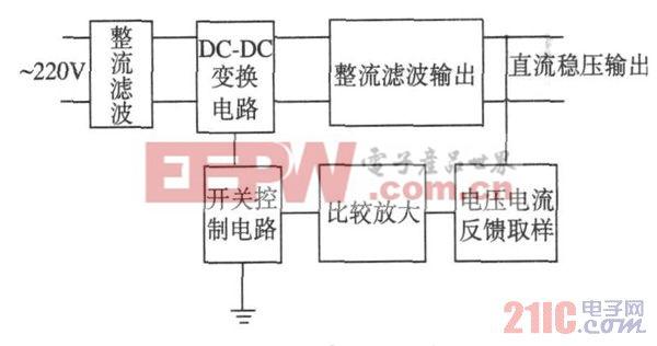 图1  开关电源原理框图