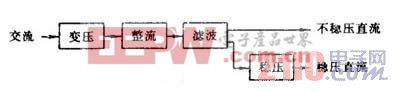 整流电路的四大组成部分