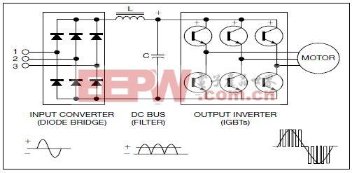 图3,IGBT功率晶体管可通过脉冲宽度调制方法,将直流电压转换回交流。