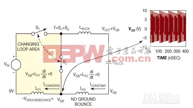 图3,LP1中变化的电流产生了地弹跳,而LP2中的恒定电流则没有。