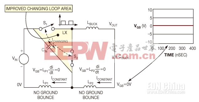 图4,仔细地布放输入电容,尽量减小变化回路的面积,并仔细地布放地回路的变化电流路径,可以消除地弹跳。