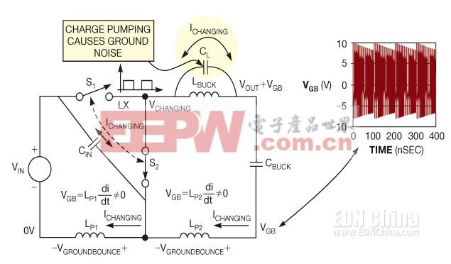 图5,LX结点电压的变化通过寄生降压电感器的电容CL将电荷泵出,并进入寄生接地路径电感器LP1和LP2,产生地噪声。