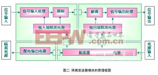 隔离变送器在蓄电池充放电监测上的应用设计