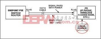 对端点PSE和PD设备来说,电源是通过信号线对分配的