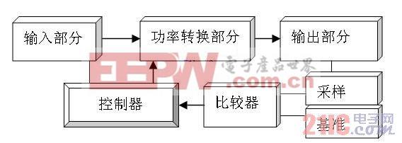 图5能量反馈组成框图 a) 输入部分是对输入电能必要的滤波处理同时为控制器部分电路提供辅助工作电源; b) 功率转换部分作用主要是在控制器的控制下,将输入电能转换为需要的电能; c) 输出滤波部分主要作用是对功率转换部分输出电能进行必要的滤波; d) 采样部分主要是对输出电能采样提供与输出呈线性关系的采样信号; e) 基准部分提供与采用比较的稳定参考值; f) 比较器将采样信号与基准信号比较,产生两者的误差信号; g) 控制器部分作用是根据比较器提供的误差信号,给出对功率转换部分的控制信号。 对于功率转