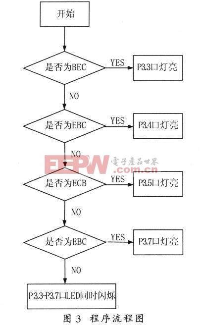 图3 主程序流程图