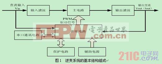逆变系统是将直流电变换成交流电,其核心是逆变电路,即通过电力电子器件的开通与关断,完成逆变功能。电力电子器件的开通与关断需要合适的控制信号。根据系统的实际需要,本文所设计的逆变系统主要由主电路、控制电路、保护电路、通讯电路、辅助电源、输入滤波、输出滤波等几部分组成。逆变系统采用的基本结构框图如图1所示,控制核心选用TI公司TMS320F2812 DSP芯片。 3 主电路结构及参数设计 逆变器的主电路结构形式多种多样,根据本系统的控制目标,采用单相全桥型带有工频隔离变压器的主电路结构,输入端加入了防反二极