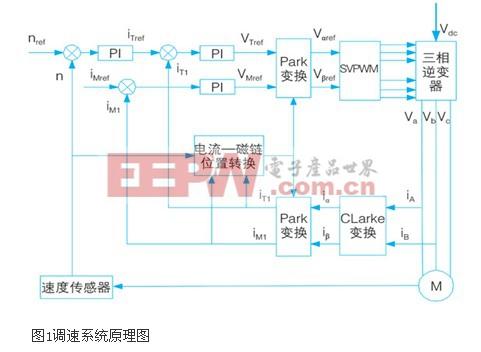交流调速系统硬件接口电路设计方法研究图片