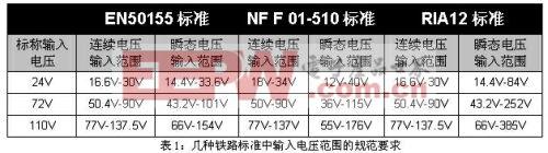 表1:几种铁路标准中输入电压范围的规范要求。