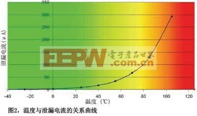 图2温度与泄漏电流的关系曲线