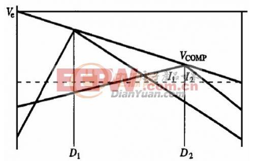 电流控制技术和斜坡补偿