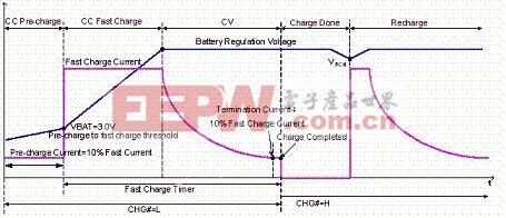 典型的锂离子电池充电曲线