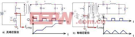 正激转换器不带磁芯复位与带磁芯复位之对比