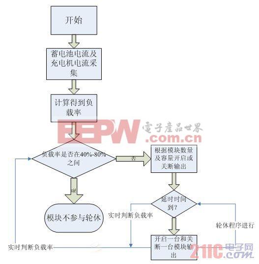 软件实现轮休过程流程图