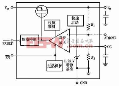 低压差线性稳压器电路结构