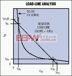 图3. 该图在DC-DC转换器的I-V曲线上附加了一条和电源内阻有关的负载线