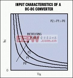图2. 这些双曲线代表DC-DC转换器的恒功率输入特性