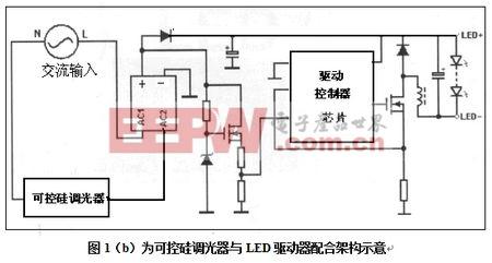 可控硅调光器与LED驱动器配合架构示意