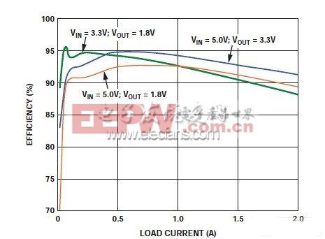 ADP2114开关稳压器的典型效率