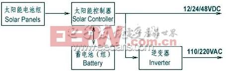 太阳能发电系统示意图