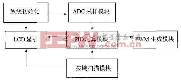 图7 软件模块流程图   3.1 初始化模块   系统初始化子程序是系统上电后首先执行的一段代码,其功能是保证主程序能够按照预定的方式正确执行。系统的初始化包括所有DSP的基本输入输出单元的初始设置、LCD初始化和外扩单元的检测等。   3.2 ADC采样模块   TMS320LF2407A芯片内部集成了10位精度的带内置采样/保持的模数转换模块(ADC)。根据系统的技术要求,10位ADC的精度可以满足电压的分辨率、电流的分辨率的控制要求,因此本设计直接利用DSP芯片内部集成的ADC就可满足控制精度