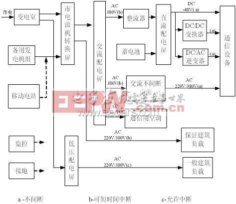 集中供电方式通信电源系统的组成框图