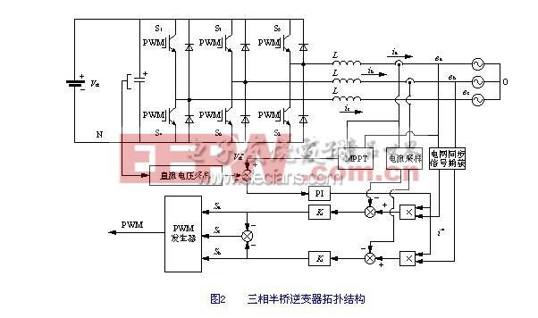 并网逆变器交流侧所输出的电压电流信号满足下列方程式