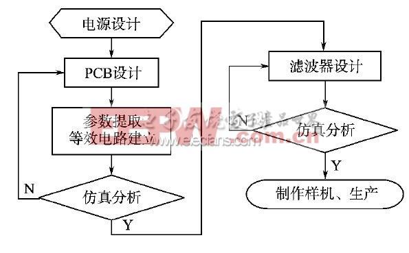 图5 开关电源设计流程