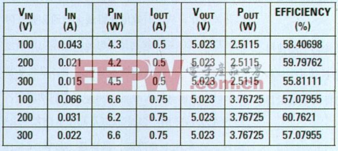 表 1 测得的转换效率