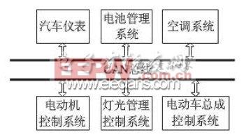 一般电动车CAN 总线网络框图