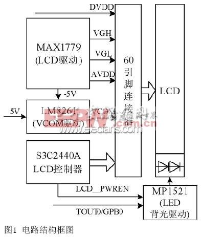 S3C2440A电路框图