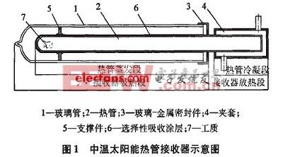 中温太阳能中温热管接收器示意图