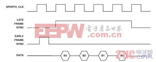 电力系统中多通道同步采样adc(ad7606)与浮点dsp(ad