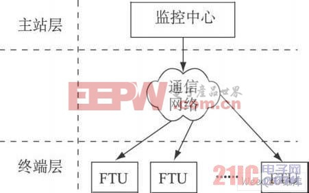 配电网自动化系统层次架构示意图