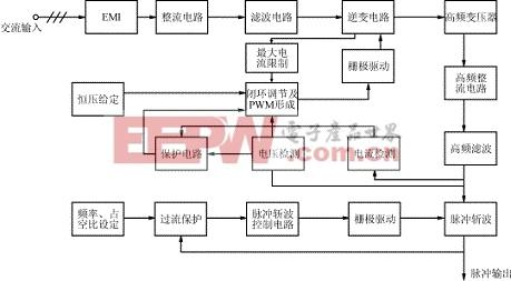 脉冲电源电路工作原理框图