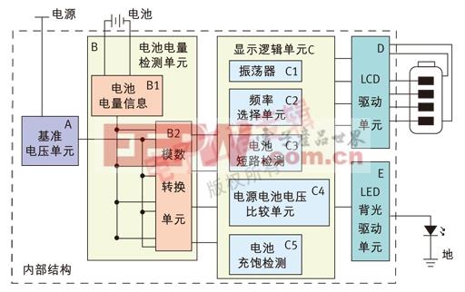 LCD驱动单元 该单元不仅是给LCD屏一个驱动,此外,SE9120还解决了传统方案中,通过单边驱动LCD的方法导致低电压时LCD显示亮度不足的问题。SE9120采用创新的双边驱动LCD方法使得电压较低时仍能够保持较高的LCD亮度。 LED背光驱动单元 该单元智能控制LED背光功能,当只接电池时,可自动关闭LED蓝色背光,因而达到了省电的功效,同时也减少了电池的消耗。