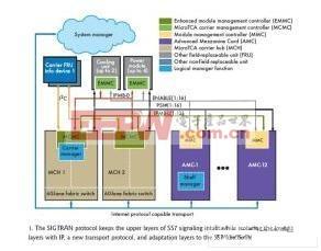 系统管理以及与每个模块的MMC的交互功能