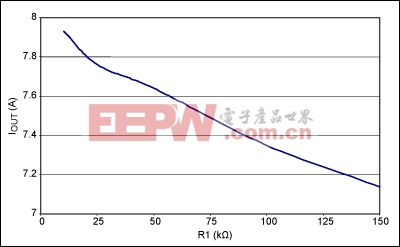 Figure 3. With VSUPPLY and VIN (at U1) equal to 5V, the Figure 1 circuit's steady-state current limit varies with R1 as shown.