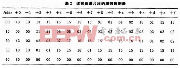 表中6位二进制音符码用2位八进制数表示