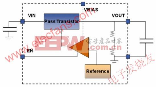 采用低压差技术稳定输出电压的LDO框图 www.elecfans.com