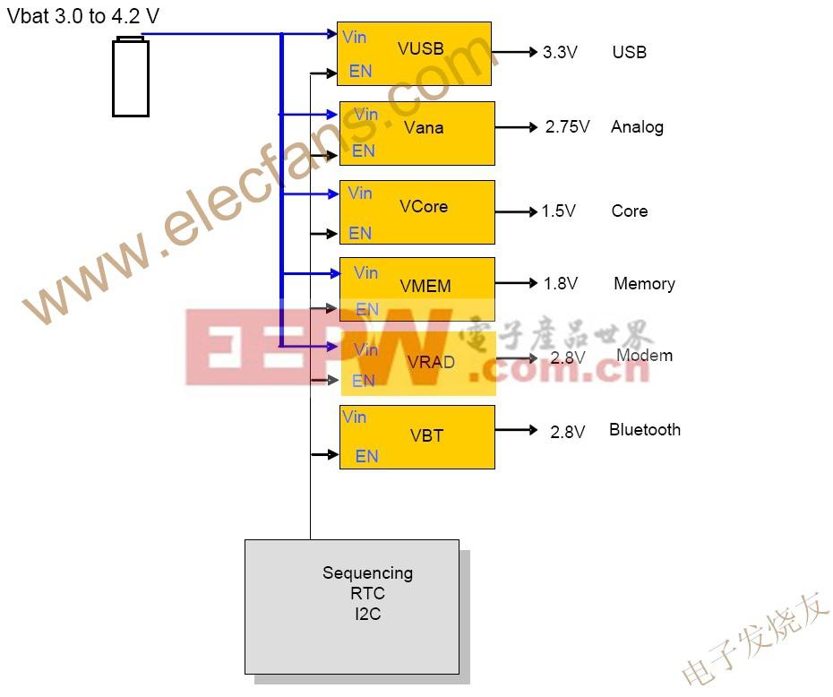 便携系统中的典型电源域 www.elecfans.com