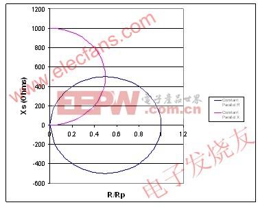 恒定并联电阻映射为一个圆 www.elecfans.com