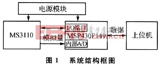 2 系统硬件设计 2.1 MS3110简介及寄存器设置 MS3110是Irvine Sensor公司生产的具有极低噪声的通用电容检测芯片。它采用CMOS工艺,工作电压为+5 V,测量灵敏度为,集成的补偿电容等参数均可以通过寄存器控制。其基本测量原理为:对被测电容与参考电容同时以相反时序充放电,通过电流积分、低通滤波、放大等将被测电容与参考电容差值转换为电压输出。MS3110内含一个60位的寄存器和100位的EEPROM。可通过单片机MSP430F149的I/0口对其EEFROM编程,或使MS3110工作