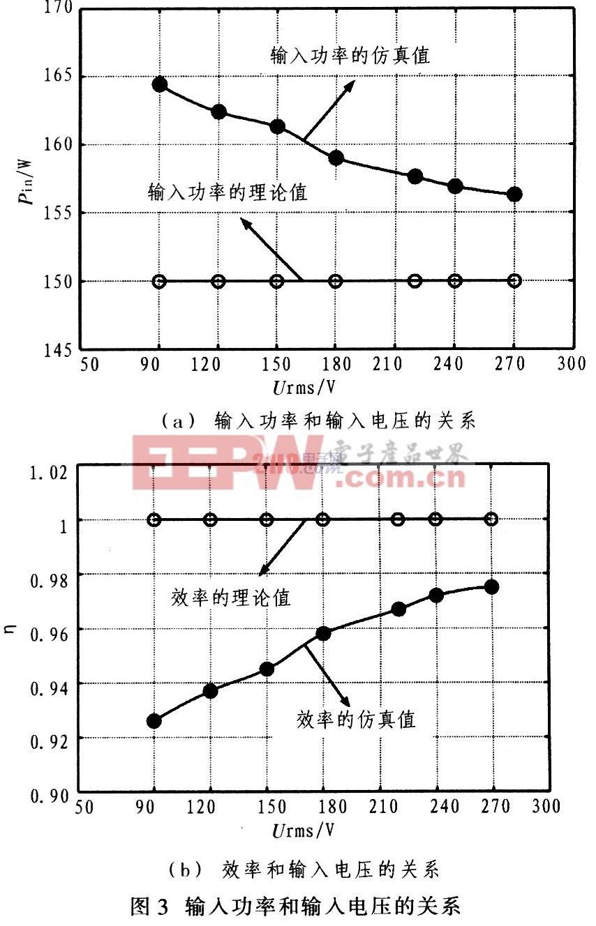 从图3(a)中看出,仿真波形与理论分析的差别为:在全电压范围内输入功率的仿真值比理论值要大,这是因为理论分析时.假设电路的效率为1.而仿真时电路的元器件本身也要消耗能量,所以输入功率的仿真值要比理论值大;另外当输入电压越来越大时,输入功率的仿真值越来越小,即接近于理论值,电路的效率就越大,如图3(b)所示,所以电压越大,输入功率的仿真值越接近于理论值。 输出电压的纹波的仿真值和理论值的比较如图4所示。从图4看出仿真的最大值小于4 V,小于给定的设计要求,而理论值也小于4 V,完全满足设计要求。