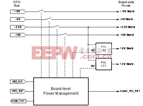 展示了一个支持热插拔的cPCI板的电源管理系统的顶层设计图