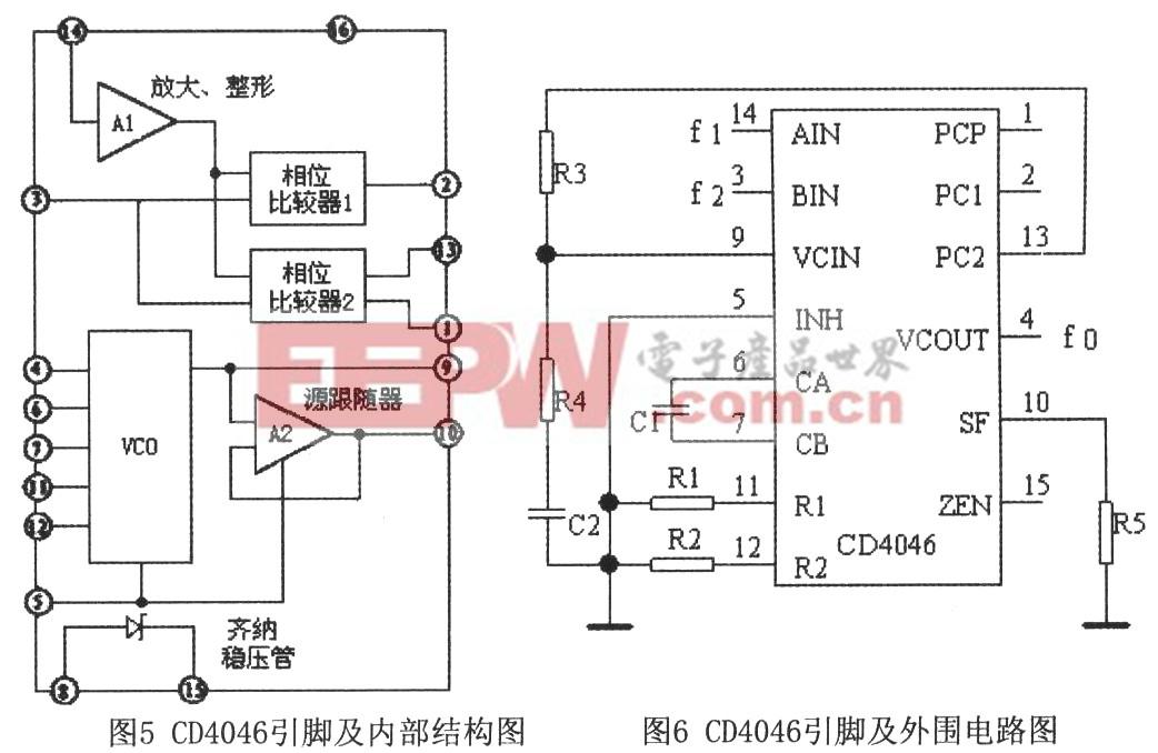 3.1 参考频率源 本设计中参考频率源选用CMOS石英晶体多谐振荡器-产生2MHz的矩形脉冲信号,电路如图7所示。  3.2 可变分频器 可变分频器由集成四位二进制同步加法计数器74LS161来完成。这里采用4片74LS161通过预置数的方法来实现可变分频。为提高工作速度,可采用图8所示接法。利用同步方案最高可实现65536分频。预制值=65536-N。经过可变分频后获得的信号是窄脉冲信号,在输出端可利用74LS74对该信号进行二分频,以便获得方波信号,从而满足相位比较器1的占空比要求。此时实际分频系数变