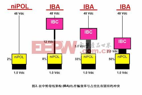 中转母线架构的问题是令IBC和niPoL均能有效操作的条件是互相冲突的