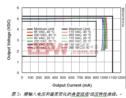 同时满足能源之星和EMI要求的高效率充电适配器设计解决方案