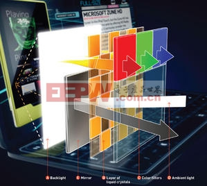 Pixel Qi兼具TFT-LCD背光彩色显示及高分辨率的黑白画面的双模式显示技术:3Qi(数据源:Pixel Qi) BigPic:525x470
